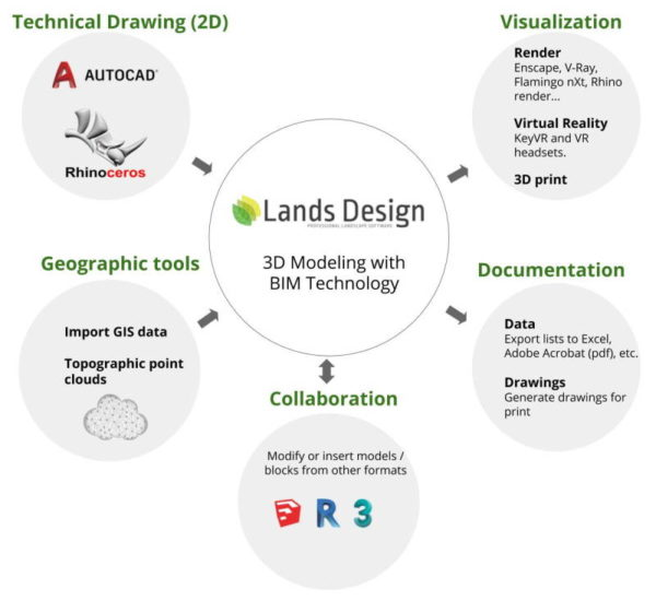 Lands Design - Workflow